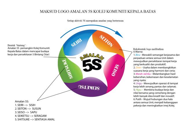 Maksud Logo 5S