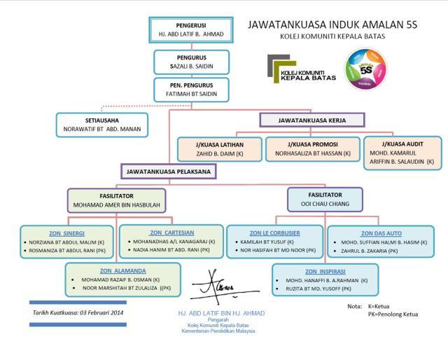 Carta Jawatankuasa Induk 5s bagi tahun 2014