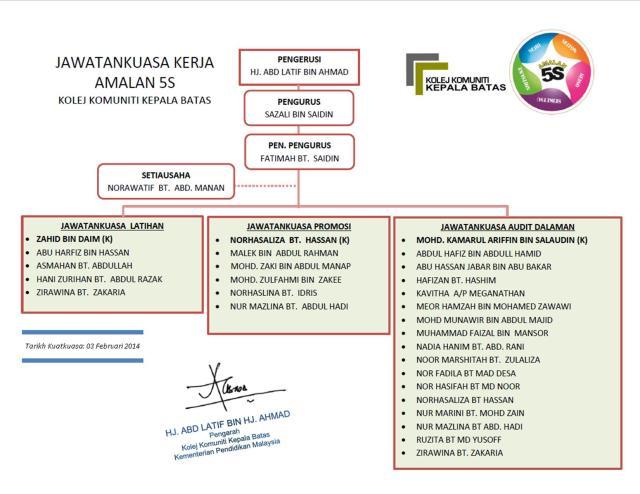 Carta Jawatankuasa Kerja 5S bagi tahun 2014